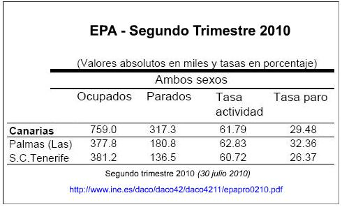 Encuesta de Población Activa (EPA) - Segundo trimestre 2010