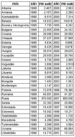 Índices de la economía de los países ex comunistas desde la caída del comunismo