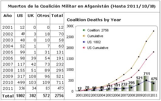 Tabla Muertos Coalición Militar en Afganistán