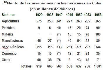 Monto de las inversiones norteamericanas en Cuba (en millones de dólares)