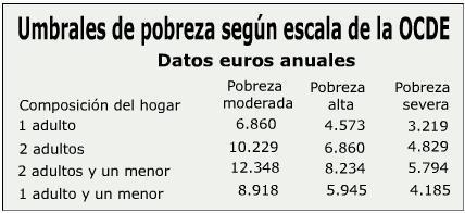 Umbrales de pobreza según escala de la OCDE