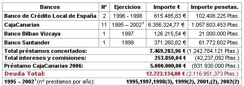 Deuda Ayuntamiento Icod de los Vinos 2006